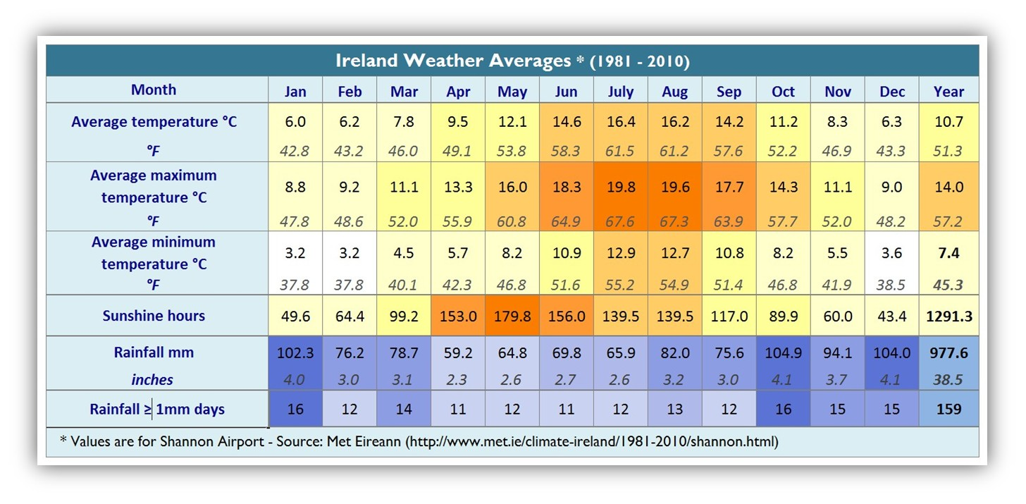 ireland walking hiking weather averages